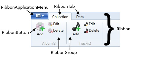 Anatomy of the RibbonBand